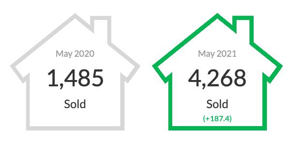Real Estate Stats - Leslie MacGregor, Ann Green and Dan Tsuji