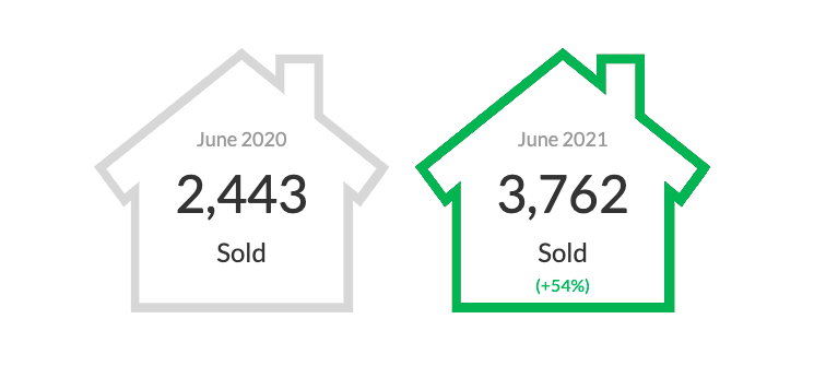 MacGregor and Green Real Estate Team Vancouver Market Stats