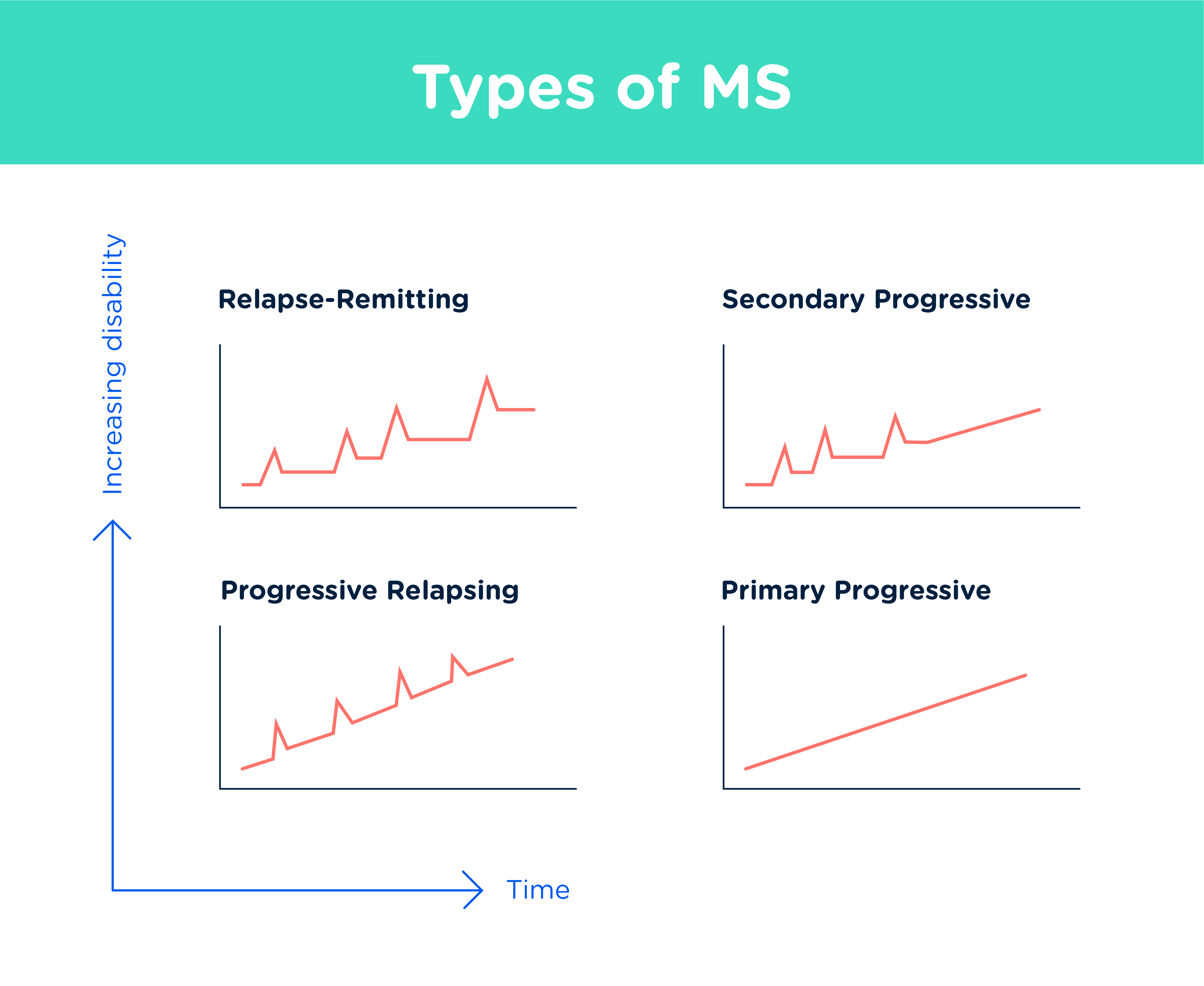 types of MS chart