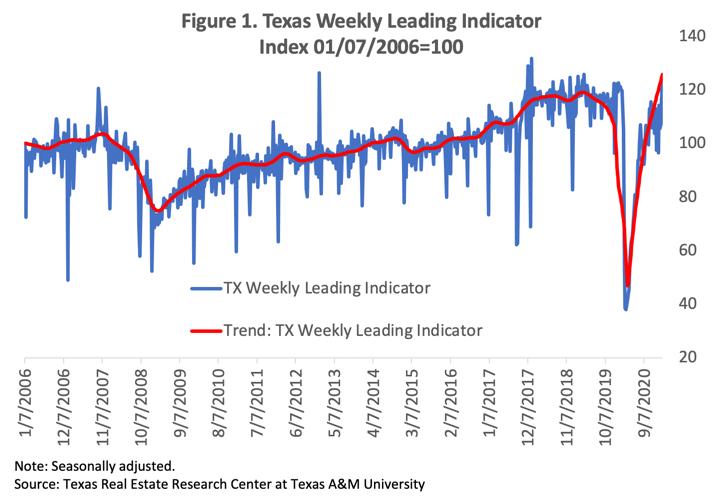 Weekly leading indicator