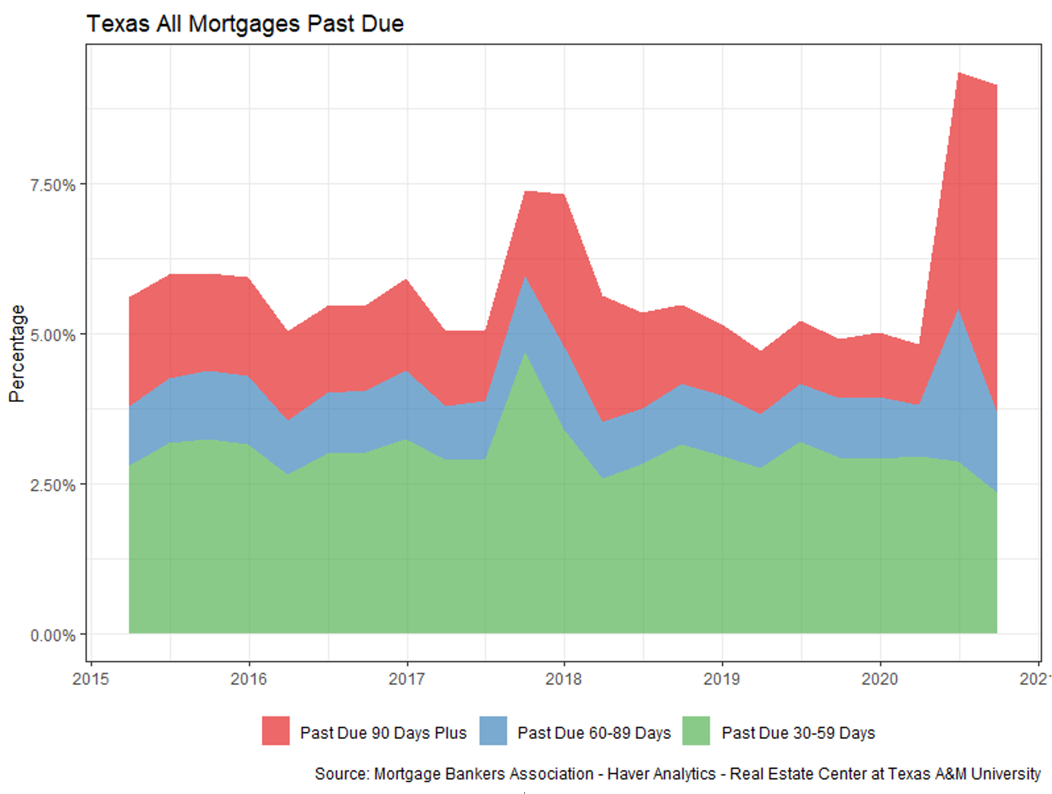 Texas All Mortgages Past Due