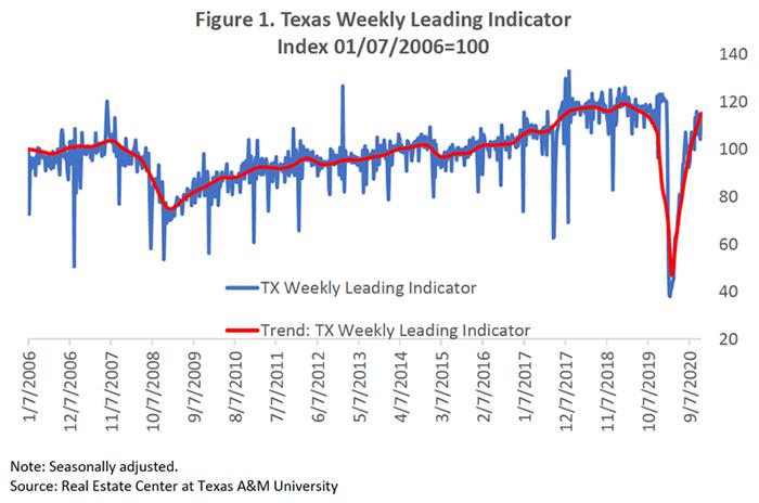 weekly indicator