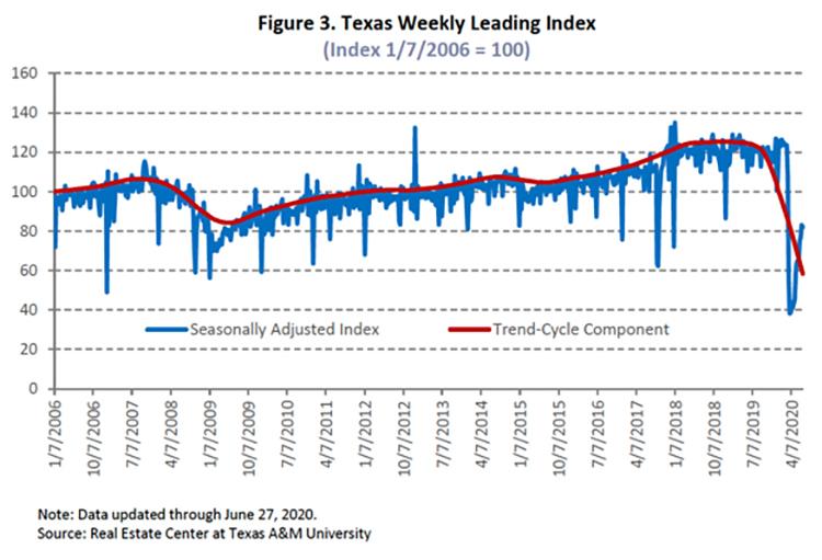 Texas Weekly Leading Index