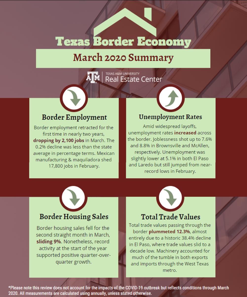 Texas Border Economy March 2020 infographic