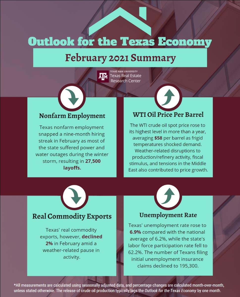 https://www.recenter.tamu.edu/articles/technical-report/outlook-for-the-texas-economy