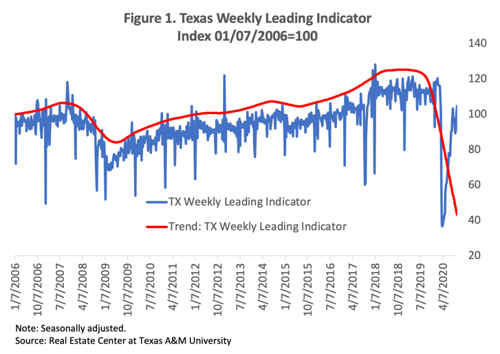 Texas Weekly Leading Index