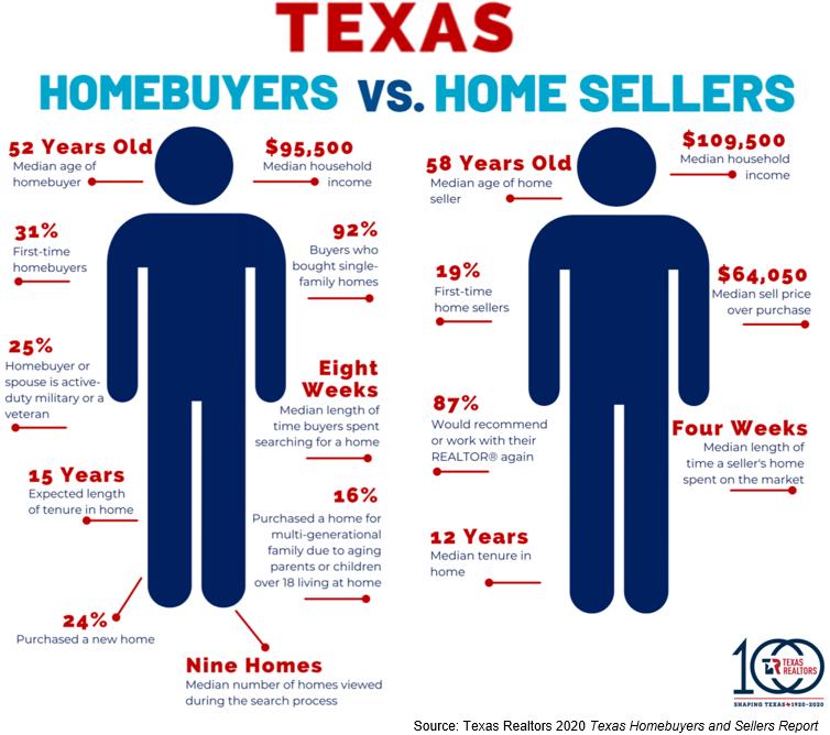 texas homebuyers vs homesellers