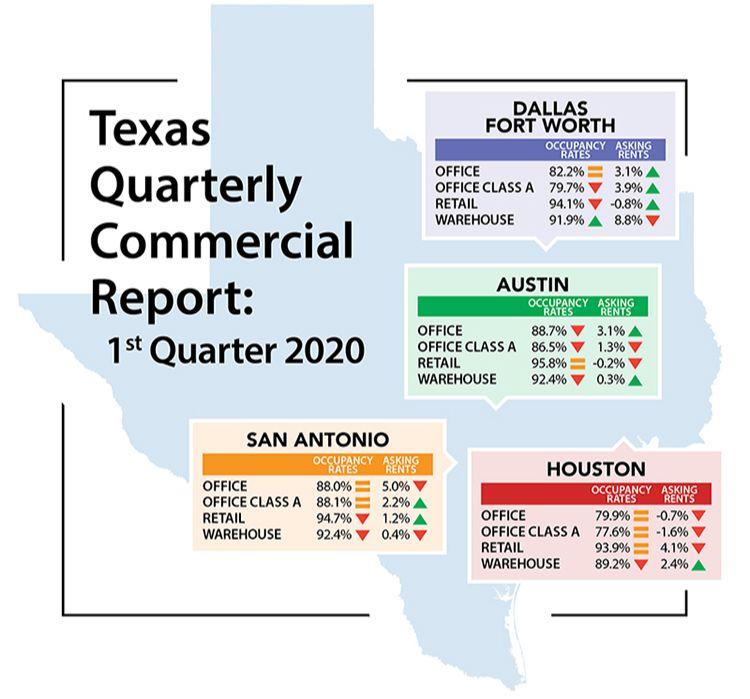 texas quarterly commercial report