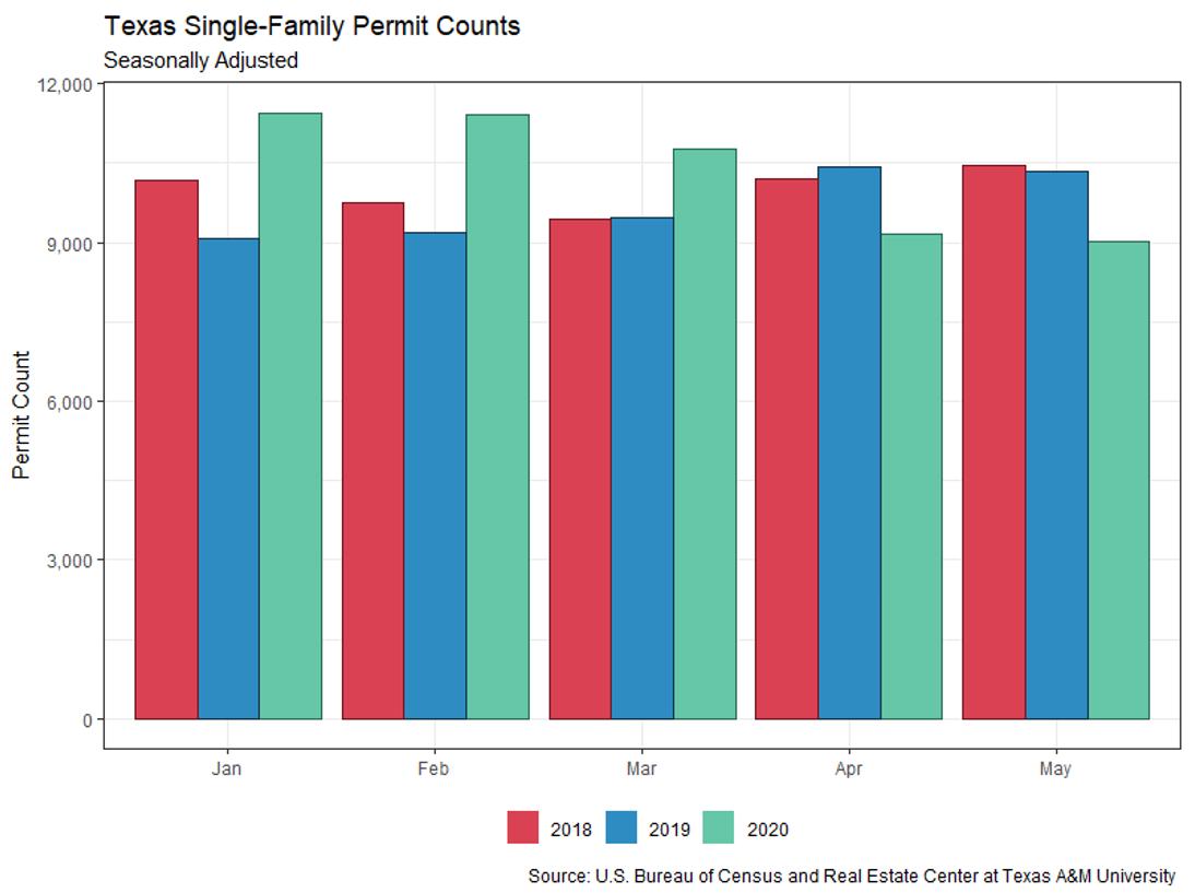 Texas Single-Family Permit Counts