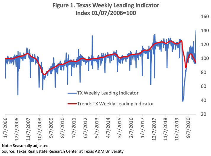 Texas Weekly Leading Indicator through April 24
