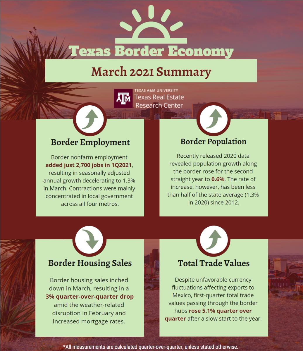 border economy infographic
