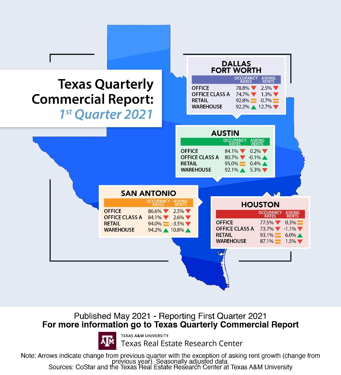 Texas Quarterly Commercial Report: 1st Quarter 2021