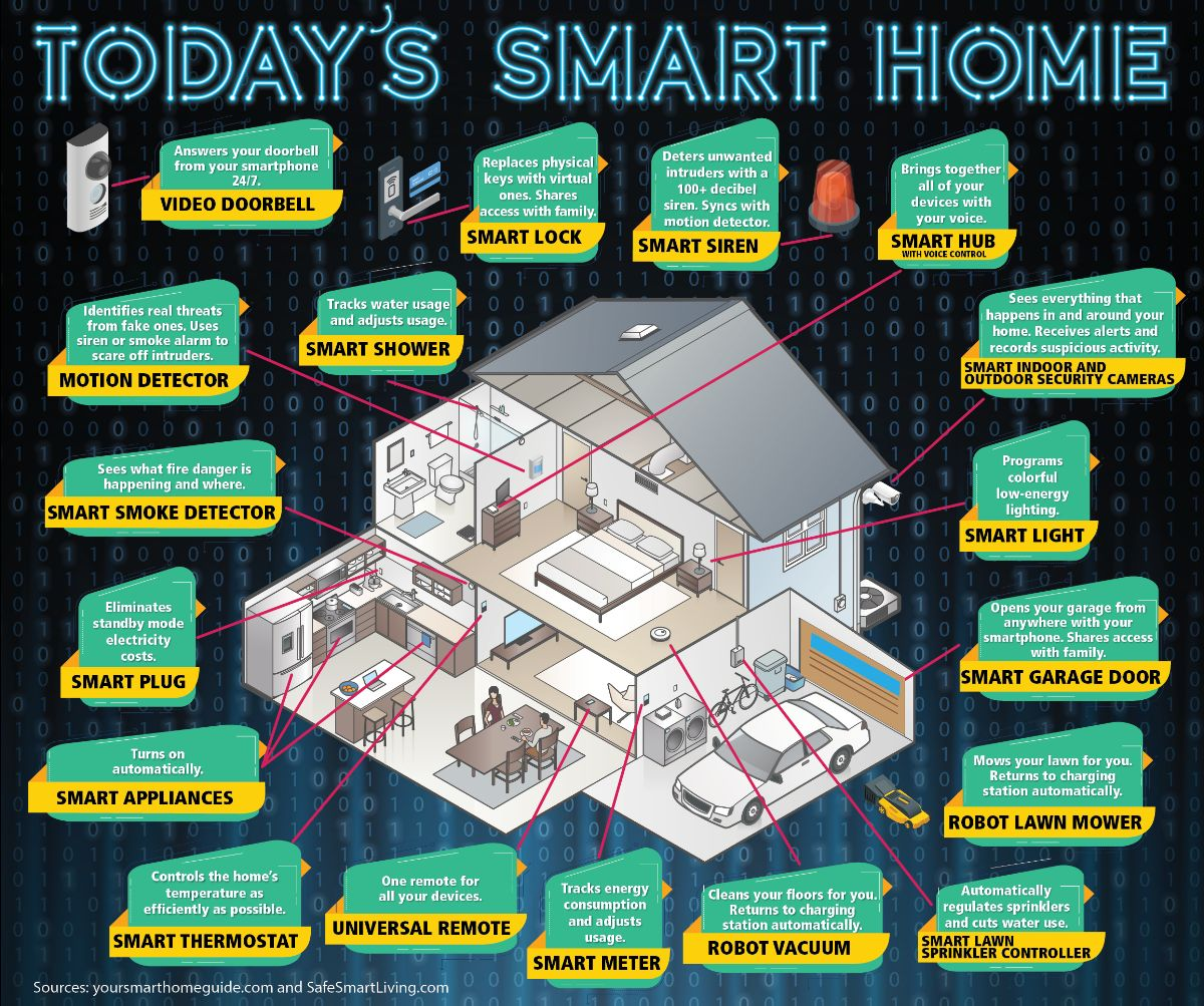 Today's Smart Home infographic