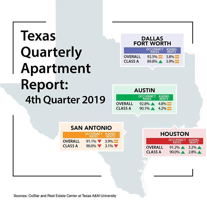 Texas Quarterly Apartment Report Infographic