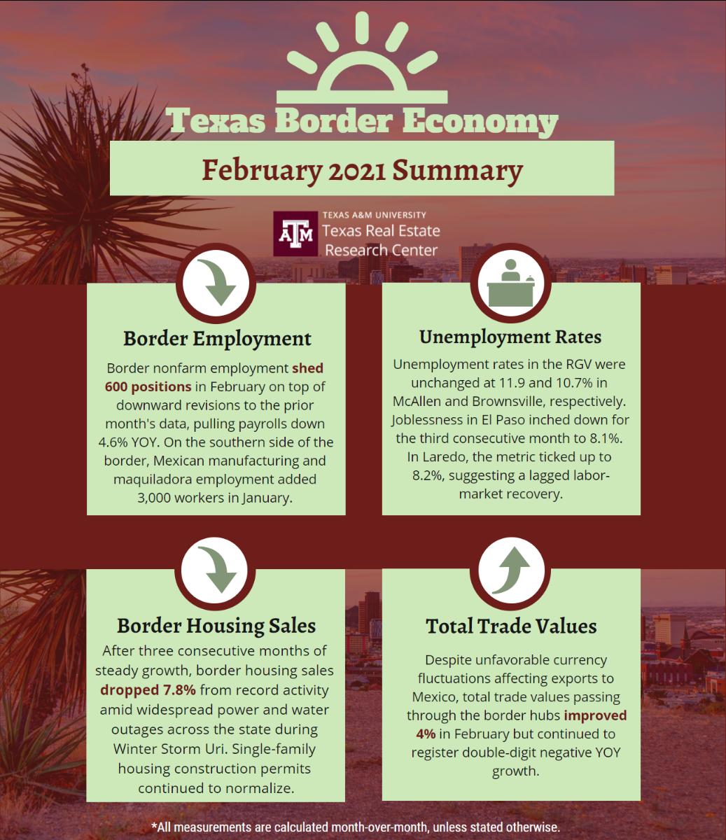 Texas Border Economy February 2021