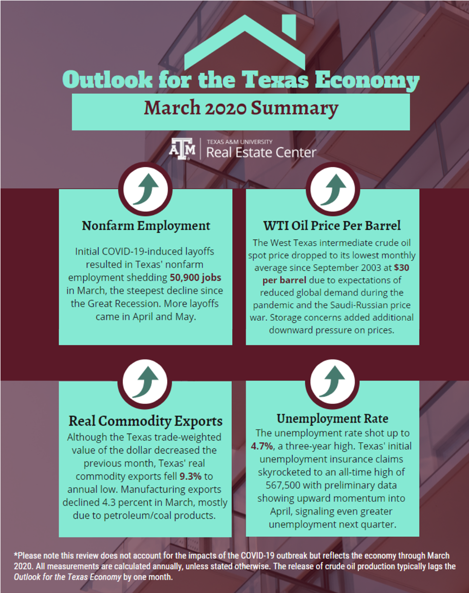 Outlook for the Texas Economy March 2020