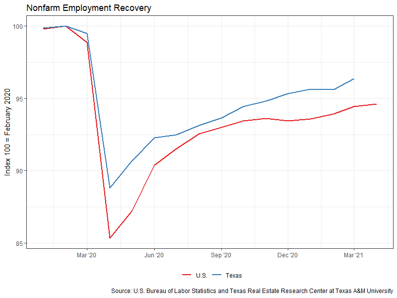 Nonfarm Employment Recovery - Feb 2020 to March 2021