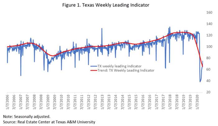Texas Weekly Leading Indicator
