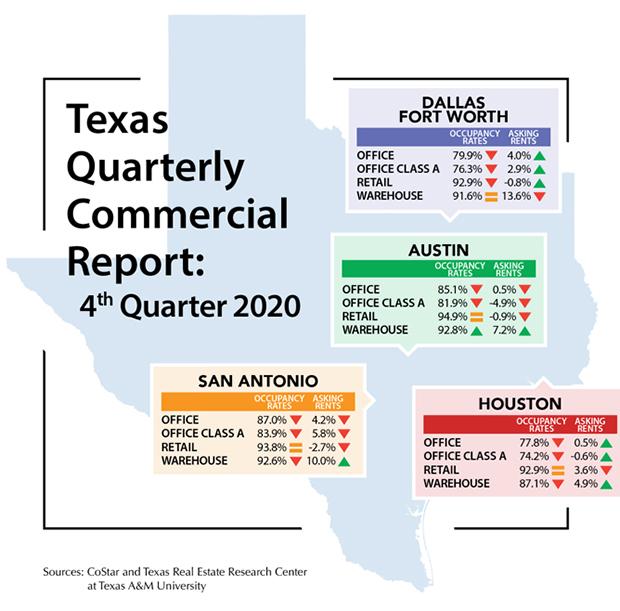 4Q2020 Texas Quarterly Commercial Report