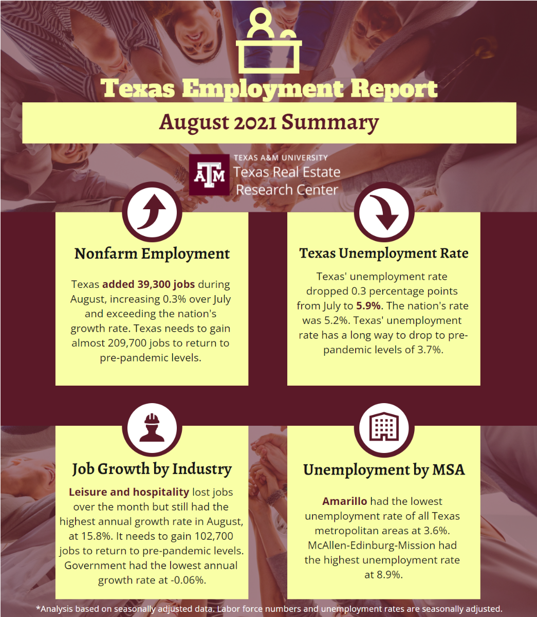 Texas Employment Report - August 2021
