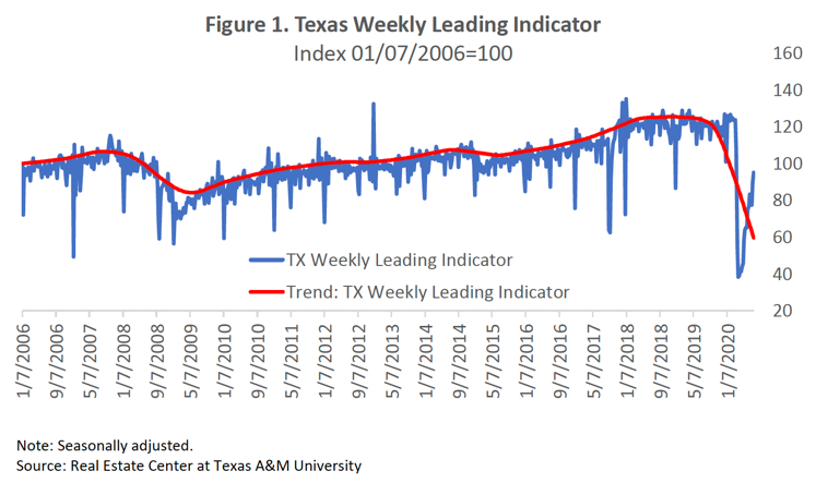 texas weekly leading indicator