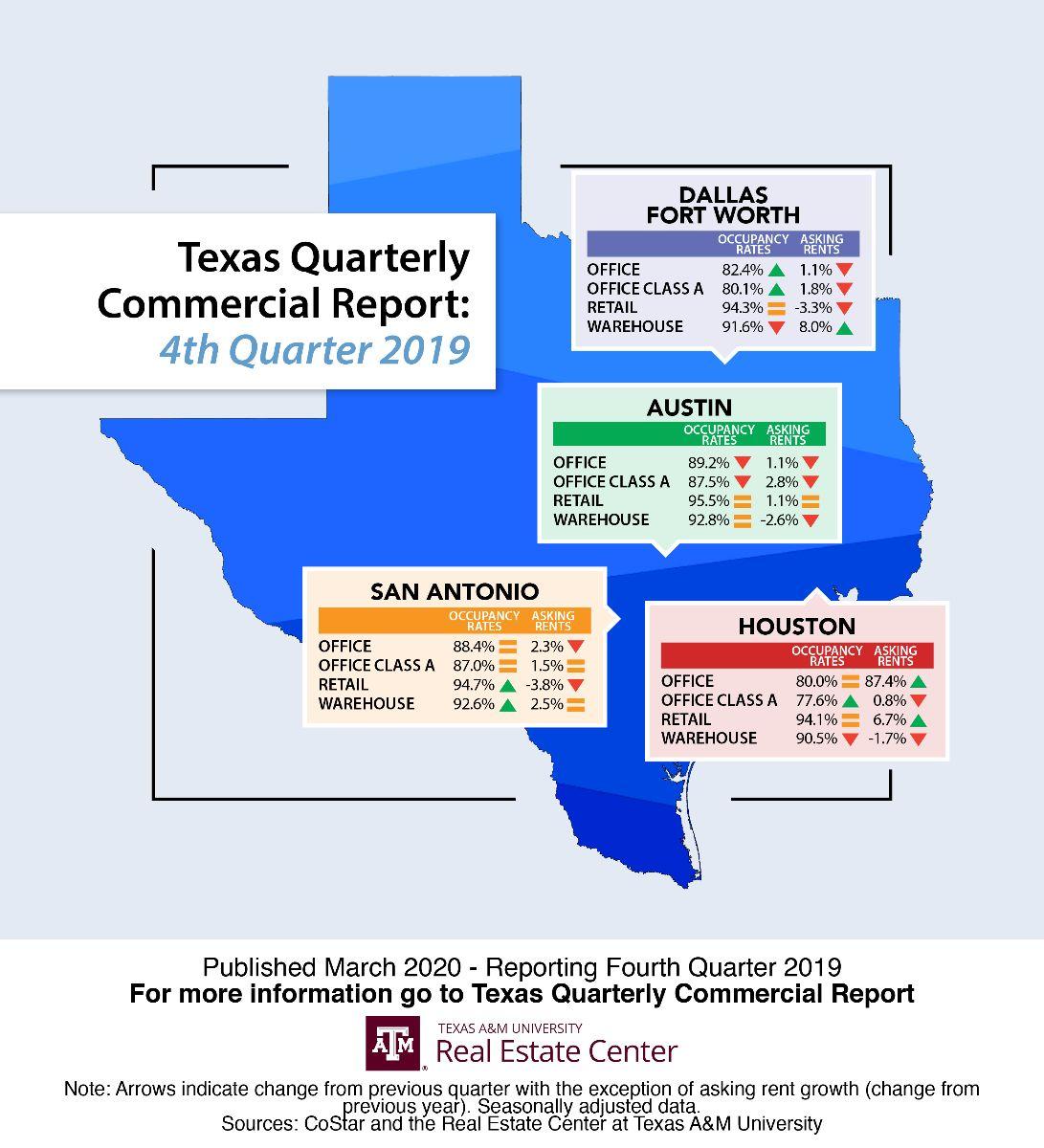 Texas Quarterly Commercial Report: 4th Quarter 2019