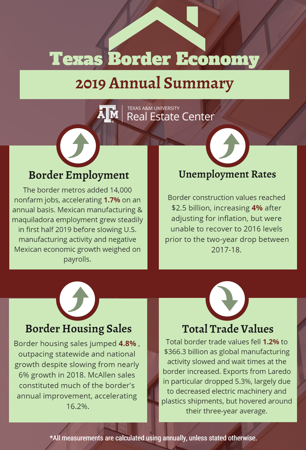 Border economy 2019 summary