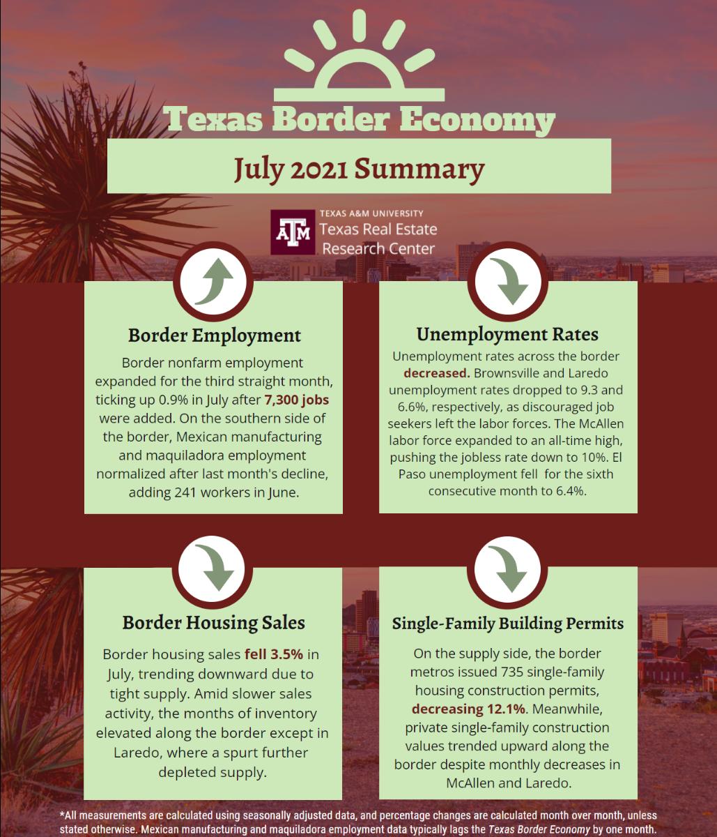 Texas Border Economy - July 2021