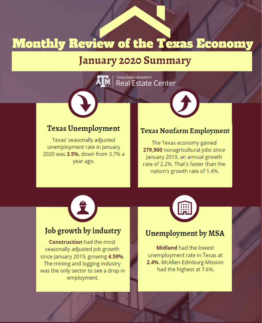 Monthly Review of the Texas Economy