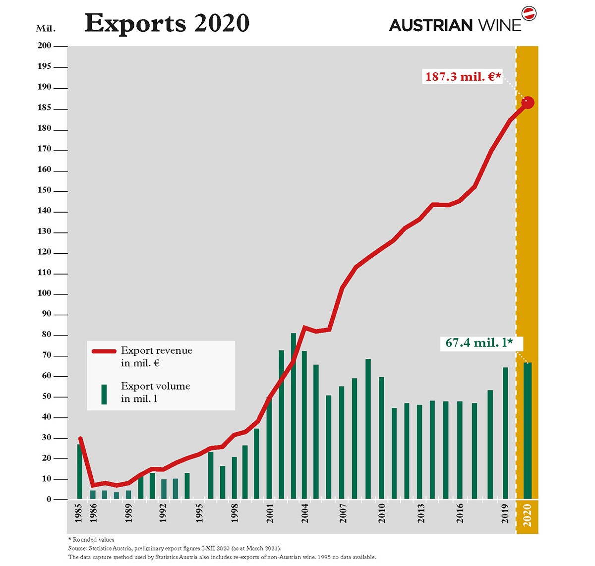 A graph shows the export development 1985-2020, as of March 2021