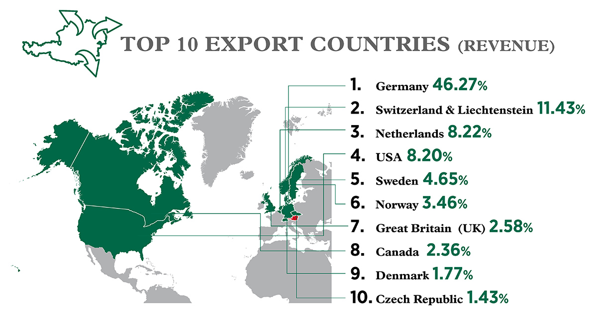 A map shows the top 10 export countries as of March 2021.
