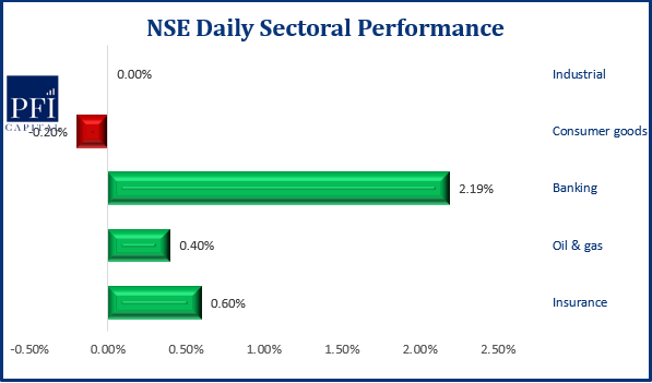 Stock Exchange Maintains Upward Trajectory, Up by 0.07% - Brand Spur