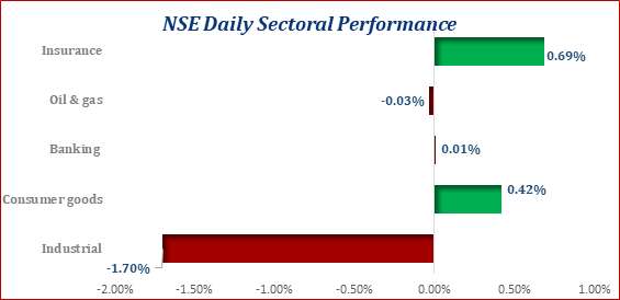 Equities Market Retracts Amid Slump In Bellwether Stocks - Brand Spur