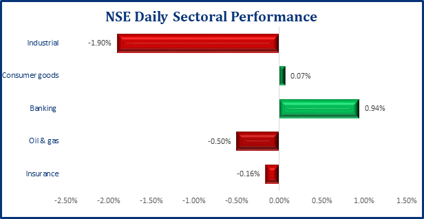Equities Market Contracts, Benchmark Index Lost 57bps - Brand Spur