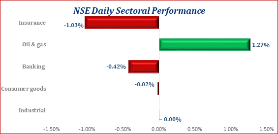 Bears Return To The Equity Market NSE ASI Dips By 4bps