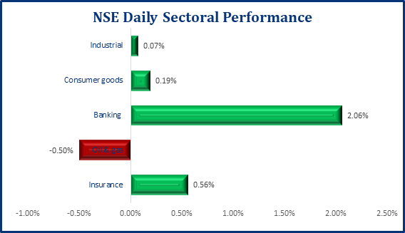 Sustained Growth In The Equity Market, Market Up By 0.71% - Brand Spur