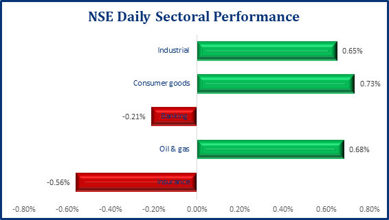 Rebound In Stocks, NSE ASI Up By 0.98% - Brand Spur