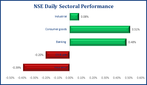 Marginal Decline In The Stock Market, NSE ASI Sheds 77 Points - Brand Spur