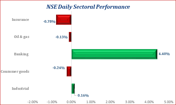 Bulls Staged A Comeback Today At The Equities Market, ASI Gained 54bps - Brand Spur