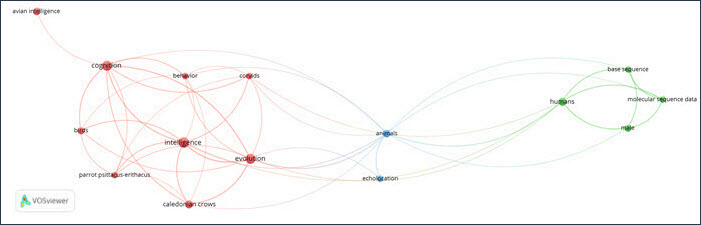 VOSviewer network visualization EndNote sample data export