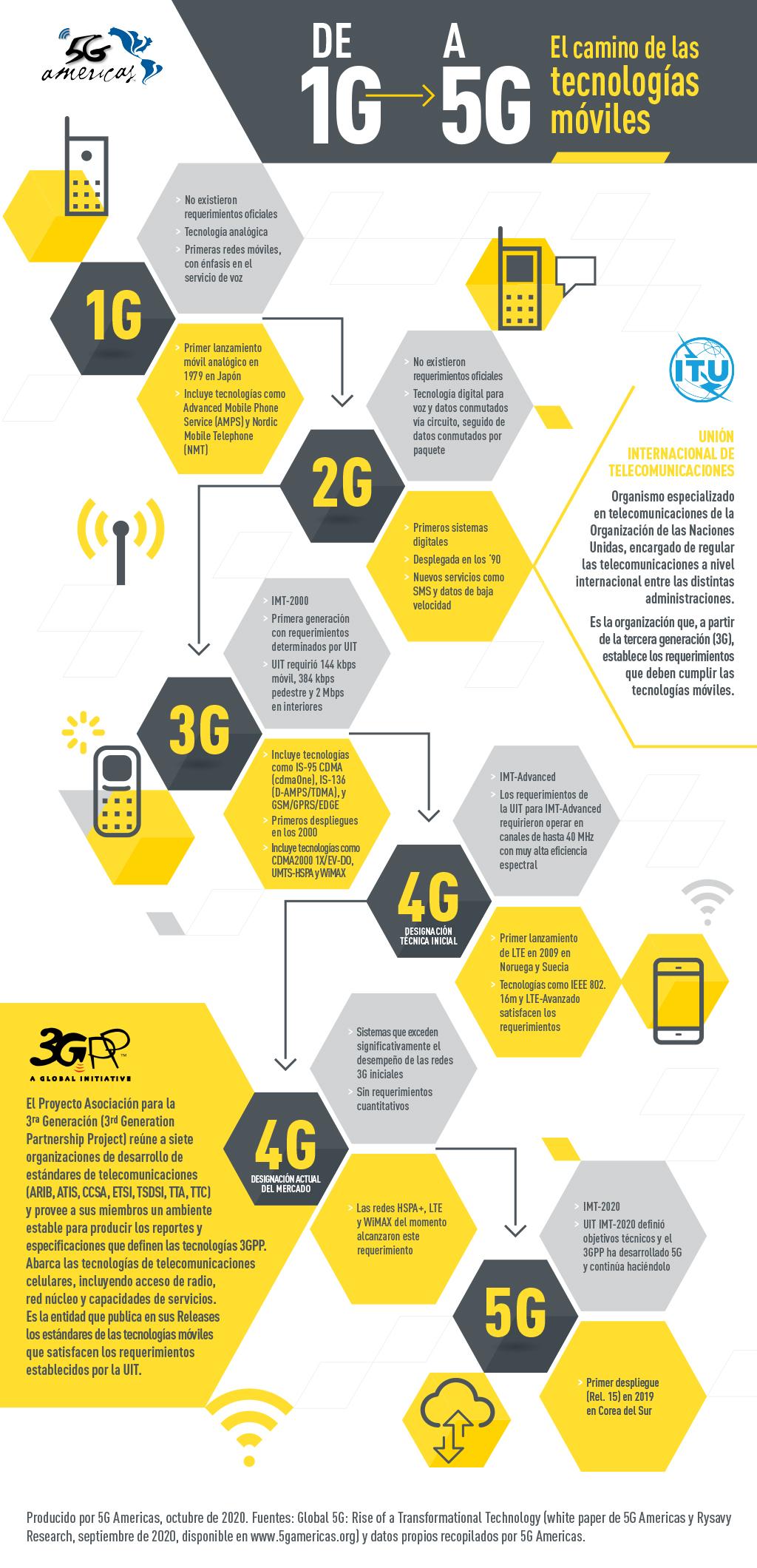 De 1G a 5G: la historia de las generaciones celulares