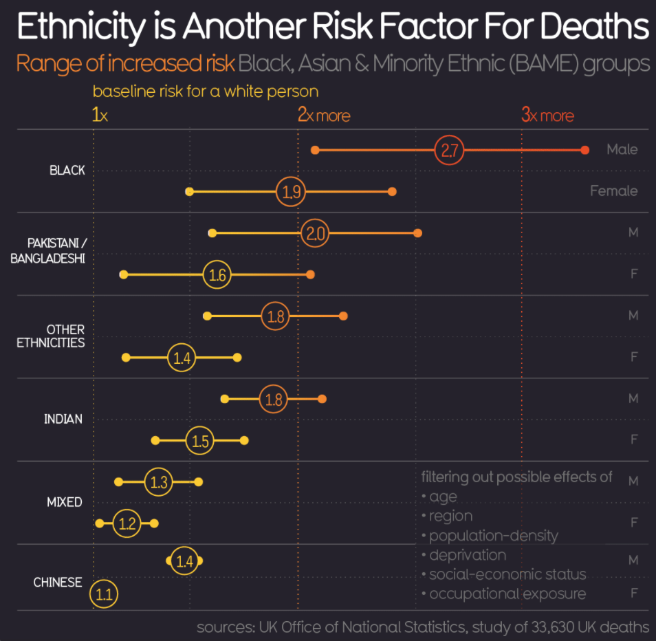 Graph showing that Black, Asian and Minority Ethnic (BAME) groups have higher risk of death for COVID-19 in the UK