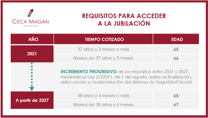Requisitos para acceder a la Jubilación. CECA MAGAN