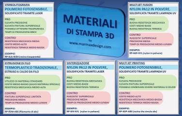 Schema dei materiali più diffusi per la stampa 3D