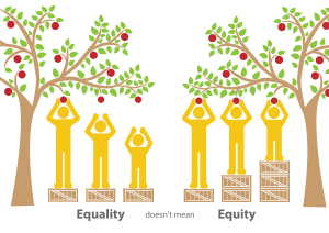 Graphic depicting equity vs. equality. Equality is depicted by people of different heights all standing on the same stool. Equity is depicted by these people all getting a stool that helps their custom height and all people can reach the apple.