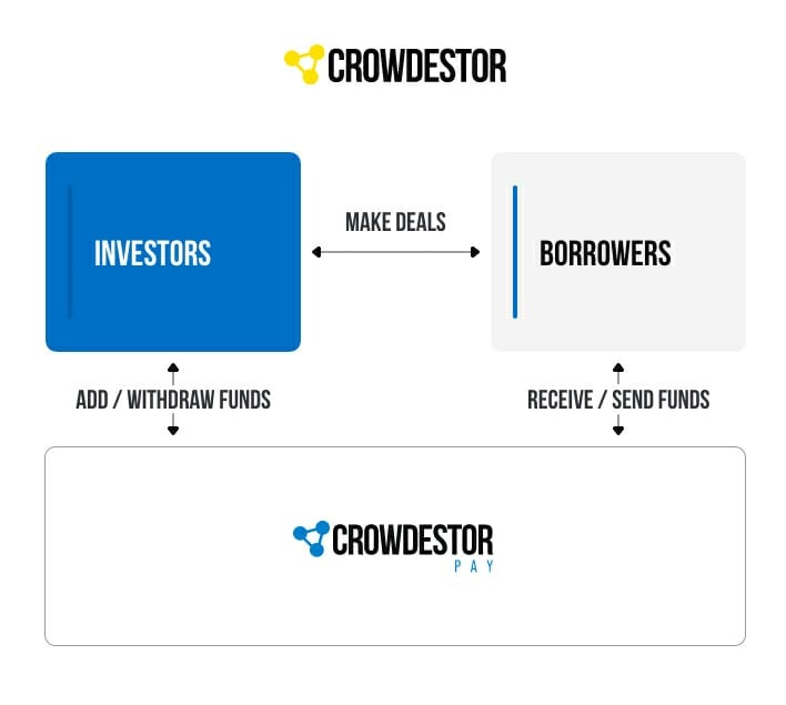 Crowdestor se lanza a comprar  Empresa Checa de Servicios de Pagos y Financieros. C4a22c1e-e120-428f-a36e-4785affe7446