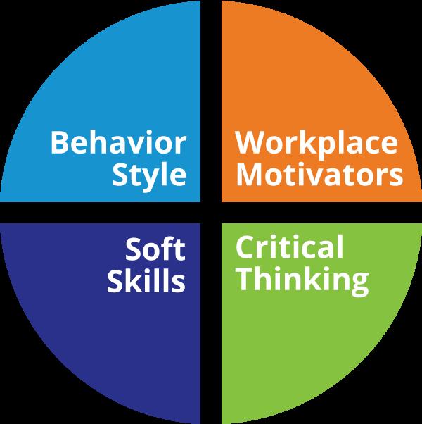 Behavioral Science Pie Chart