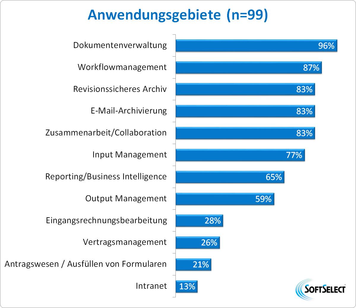 Anwendungsgebiete von DMS-/ECM-Software (Quelle: SoftSelect GmbH)