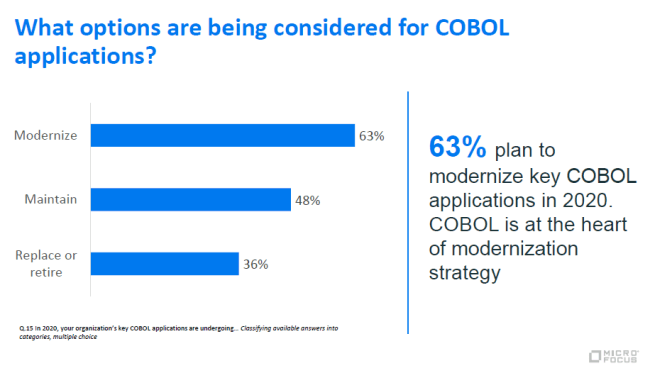 What options are being considered for COBOL applications?