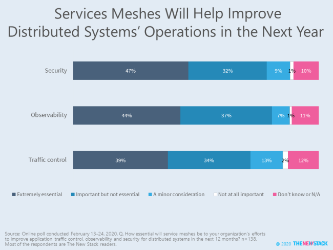 Service Meshes Will Help Improve Distributed Systems' Operations in the Next Year